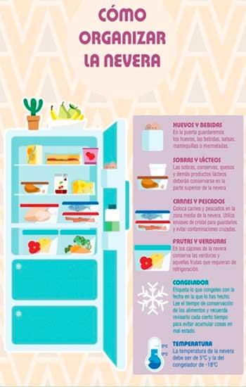 frio, tips, comida, frigorifico, nevera, como-organizar-tu-nevera frio, frigorifico, tips, comida, nevera